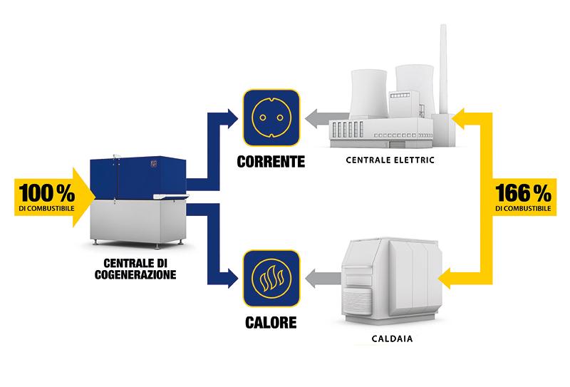 Tecnocasa sottoscrive il Position Paper sulla micro-cogenerazione